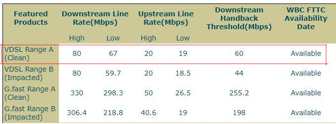 BT DSL Broadband Checker - FTTC